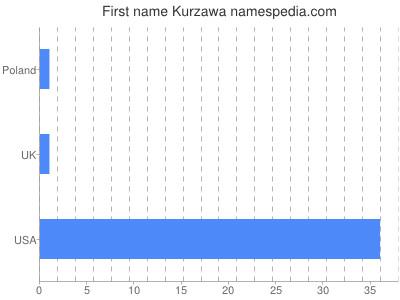 Given name Kurzawa