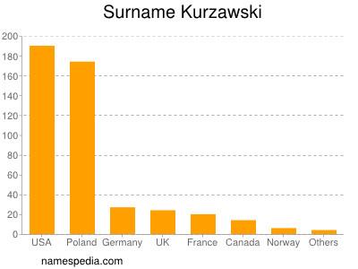 Surname Kurzawski