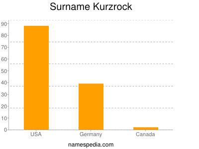 Surname Kurzrock