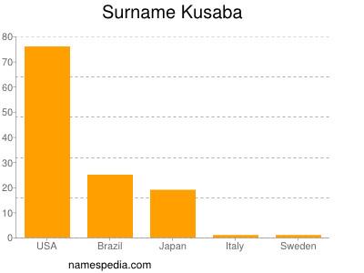 Surname Kusaba