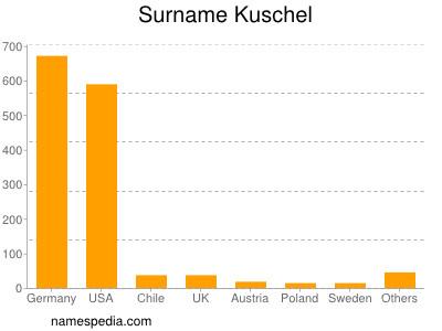 Surname Kuschel