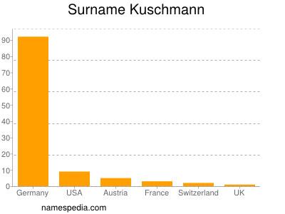 Surname Kuschmann