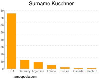 Surname Kuschner