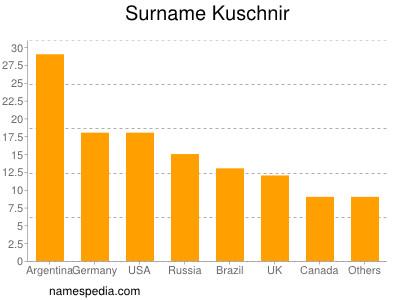 Surname Kuschnir
