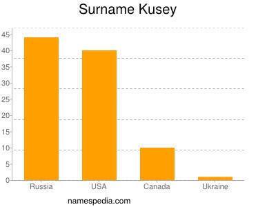 Surname Kusey