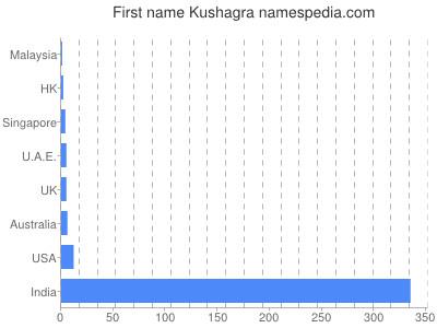 Given name Kushagra