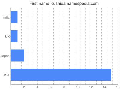 Given name Kushida