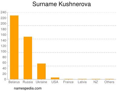 Surname Kushnerova