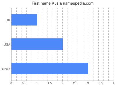 Given name Kusia