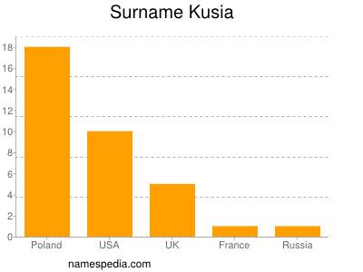 Surname Kusia