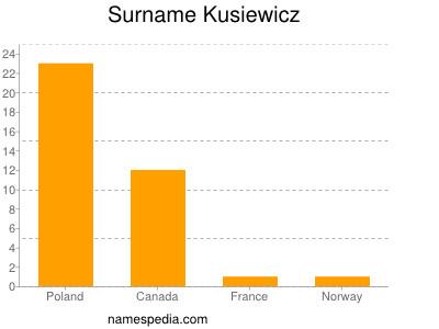 Surname Kusiewicz