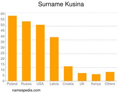 Surname Kusina