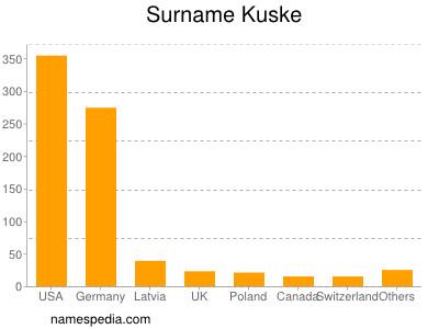 Surname Kuske