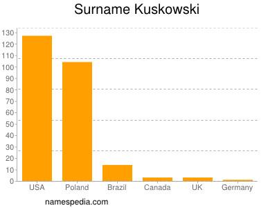 Surname Kuskowski