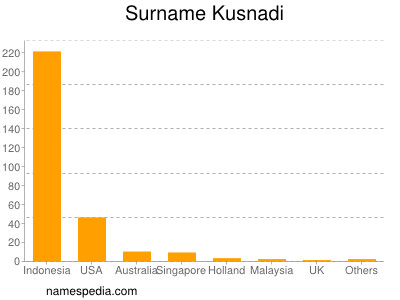 Surname Kusnadi