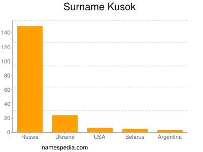 Surname Kusok
