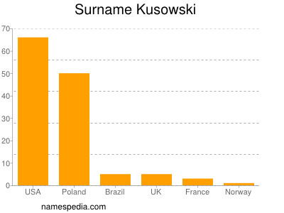 Surname Kusowski