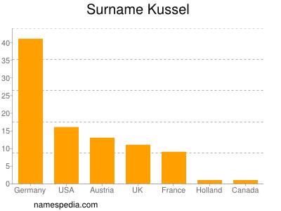 Surname Kussel