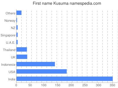 Vornamen Kusuma