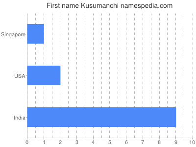 Given name Kusumanchi