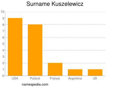 Surname Kuszelewicz