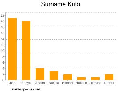 Surname Kuto