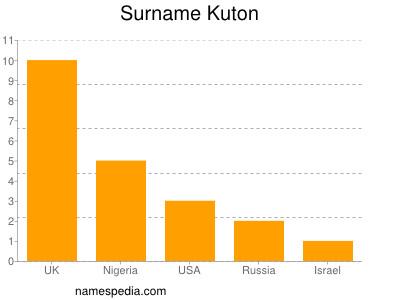 Surname Kuton