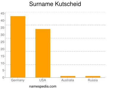 Surname Kutscheid