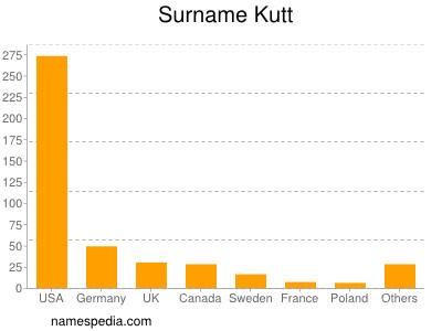 Surname Kutt
