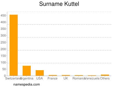 Familiennamen Kuttel