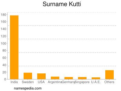 Familiennamen Kutti