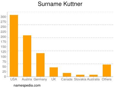Surname Kuttner