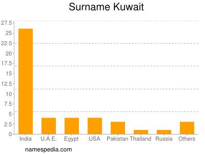 Surname Kuwait