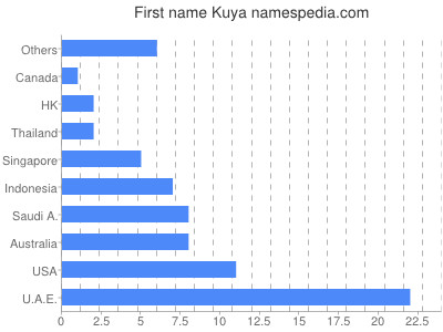 Given name Kuya