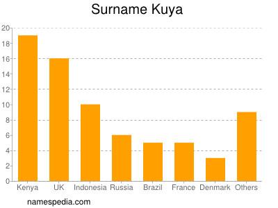 Surname Kuya