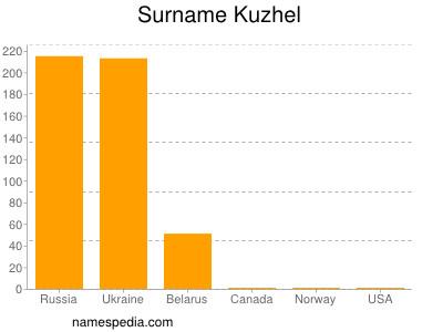 Surname Kuzhel