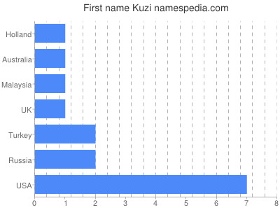 Given name Kuzi