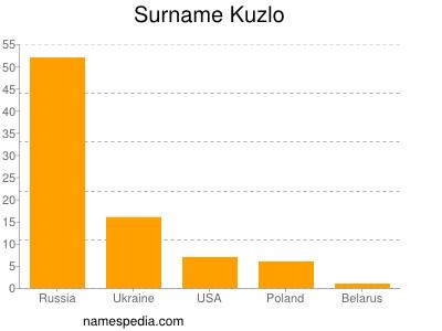 Surname Kuzlo