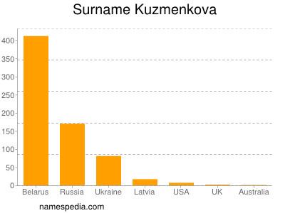 Surname Kuzmenkova