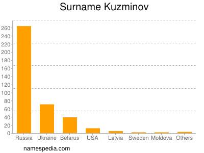 nom Kuzminov