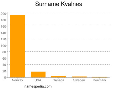 Surname Kvalnes