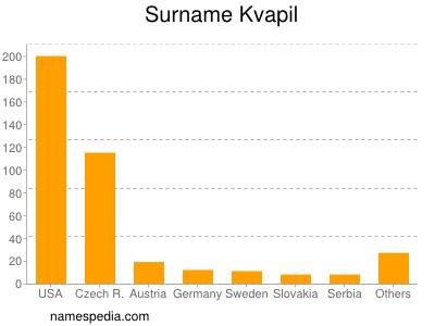 Surname Kvapil