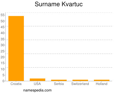 Surname Kvartuc