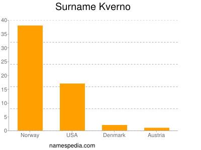 Surname Kverno