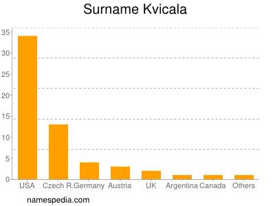 Surname Kvicala