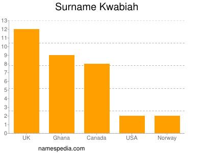 Surname Kwabiah