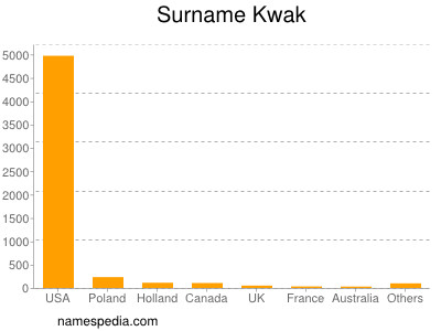 Surname Kwak