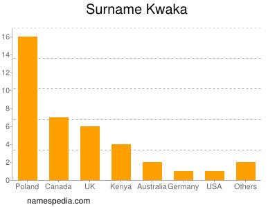 Surname Kwaka
