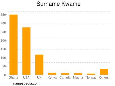 Surname Kwame