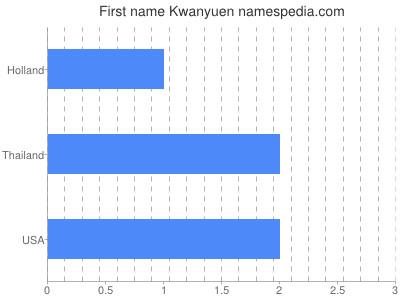 Given name Kwanyuen